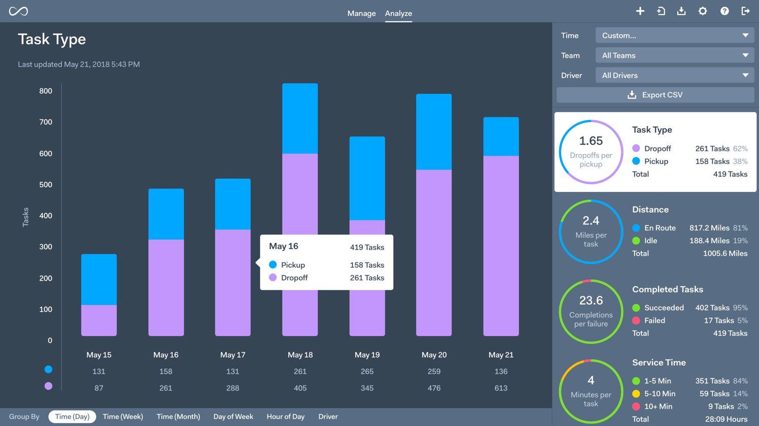 Onfleet advanced analytics dashboard