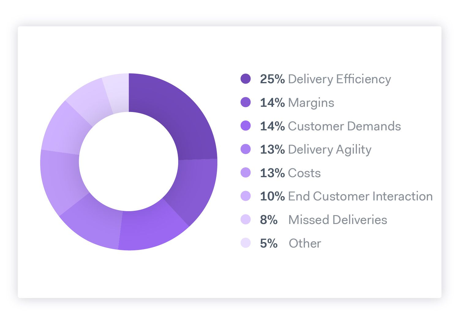 Delivery efficiency is the biggest challenge with last mile delivery, and route optimization can help