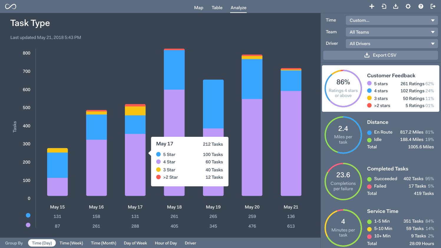 Onfleet's analytics dashboard