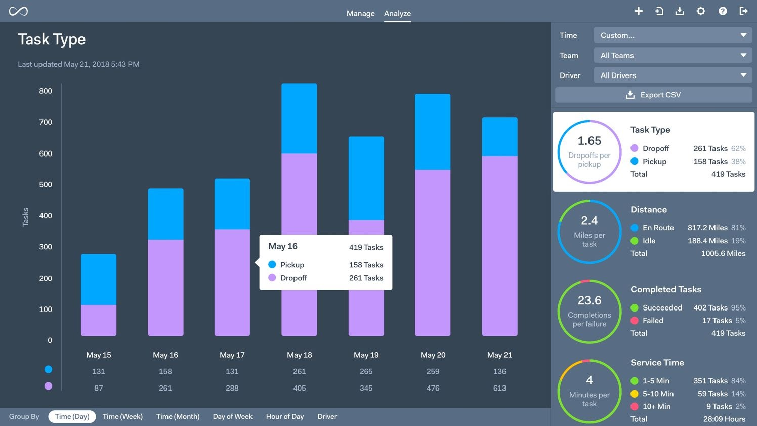 Onfleet reporting dashboard.