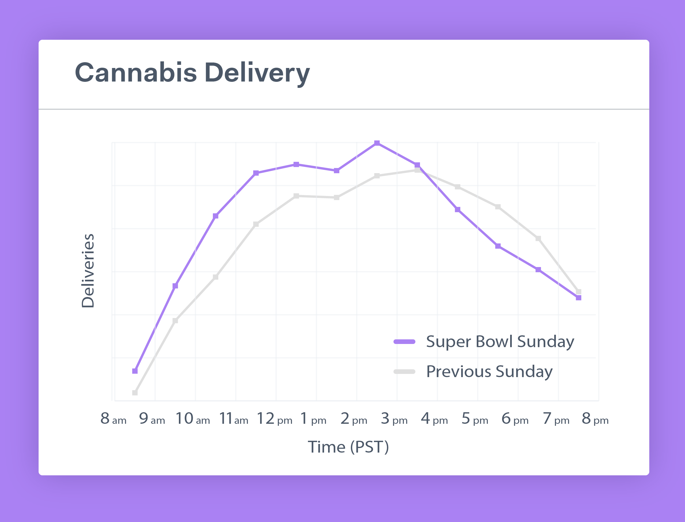 Cannabis volumes increased, but not by much, and tracked 90 minutes earlier in their trend lines from the week before. The were higher in the beginning of the day, lower during the game, and returned to normal by the evening.