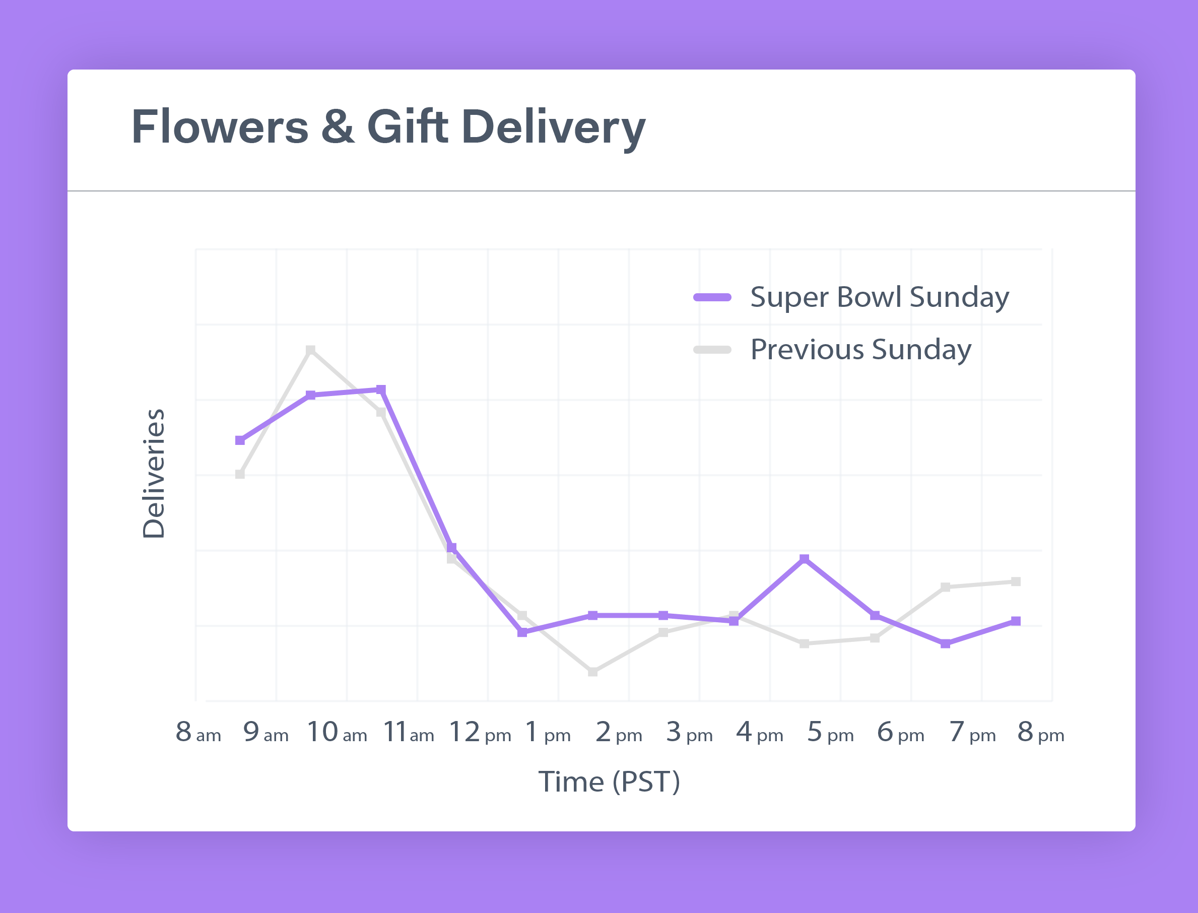 Flowers and gifts tracked similar, overall, to the Sunday before. There was a spike in the Fourth Quarter, perhaps caused by Tampa fans sending condolence flowers to their Kansas City friends as the game entered into a forgone conclusion and a seventh Super Bowl ring for Tom Brady