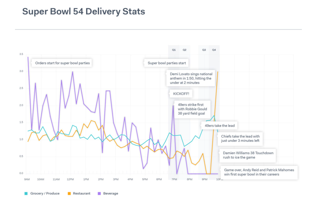 Super Bowl 54 Delivery Stats - Grocery, Restaurant, and Beverage