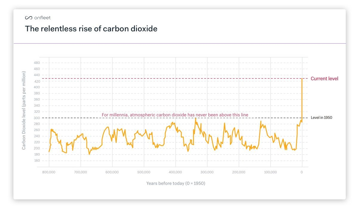 For millennia, atmospheric CO2 has never gone above 300ppm. It is now at 420ppm.