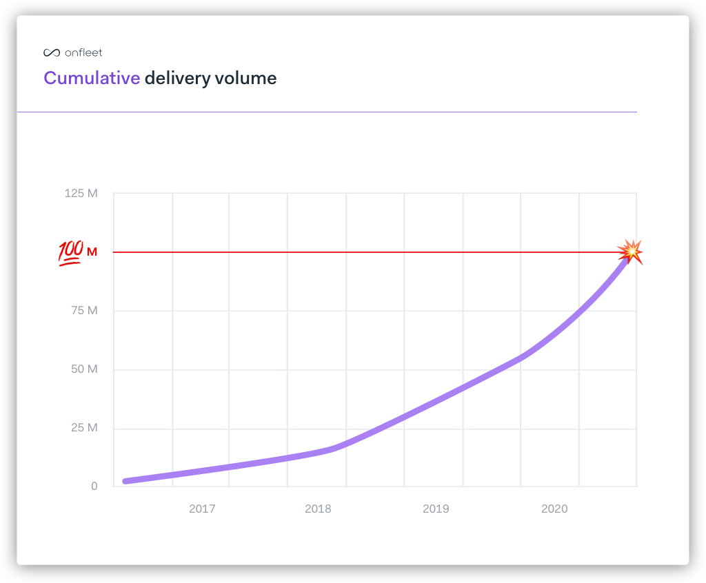 Trajectory of Onfleet's delivery volume over time