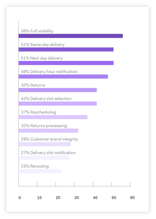 What customers value in their delivery experience