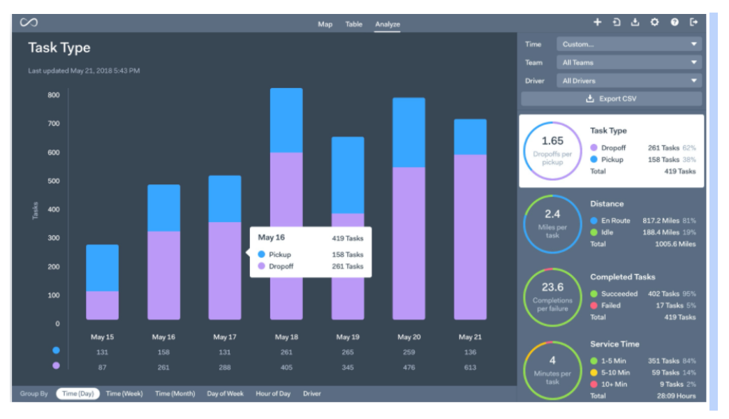 Businesses can access a complete dashboard to manage all aspects of the last mile
