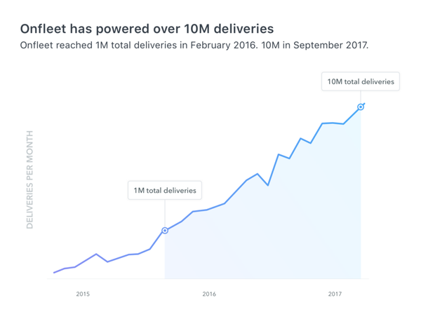 10M Deliveries Later: Moving Forward as the Last-Mile Landscape Evolves